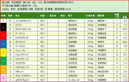 a.弥生賞.1