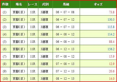 a.京都牝馬S.2