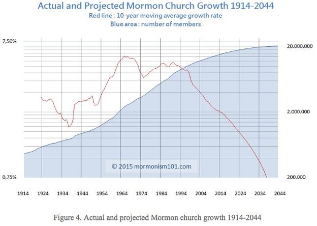 Photos: growth rate, projection of lds church