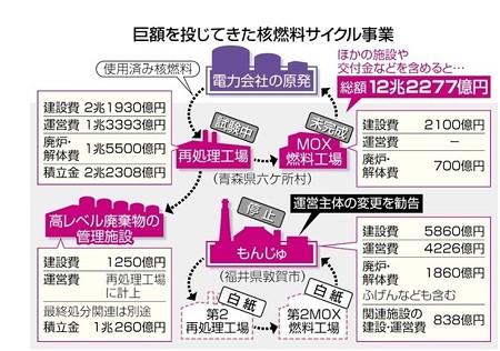 2015.11.17 東京新聞 核燃料サイクルと言う国家詐欺
