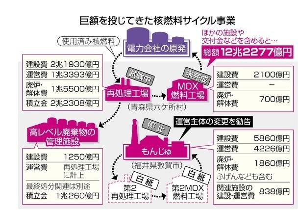 写真: 2015.11.17 東京新聞 核燃料サイクルと言う国家詐欺