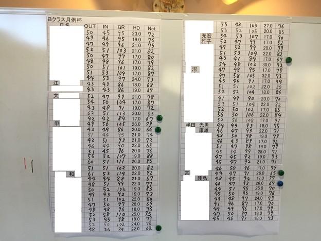 足利カントリークラブ11月Bクラス月例杯競技スコアシート2015.11.15